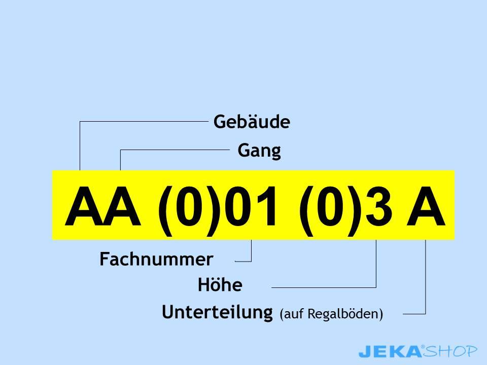 Chunking - Standortkennzeichnung
